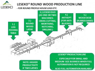 Leseko Round wood production line